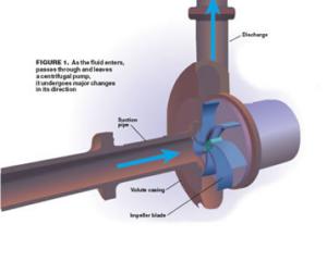 How an Impeller Works