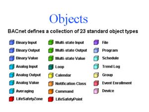 23 standard BACnet object types