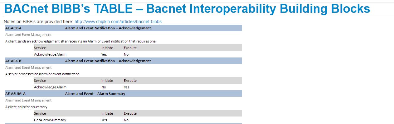 bacnet-bibb-table
