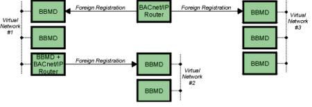 how-bacnet-ip-communicate