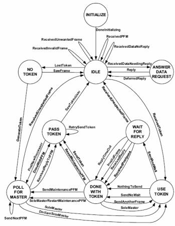 bacnet-network-ontology
