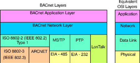 how-bacnet-layers-align-with-osi-layers