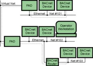 bacnet-message-data-link-layer